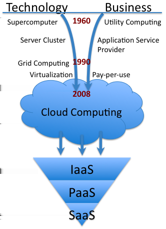 CLOUD COMPUTING Fig. 2. Development and Accommondation of Cloud Computing partition a workload into a grid-aware application, and provide the application with secure access to data [15].