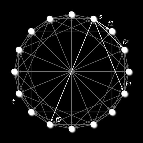 SYBIL RESISTANT DHT Fig. 1. The routing structure of the Chord network. http://upload.wikimedia.org/wikipedia/commons/thumb/2/20/chord_network. png/250px-chord_network.