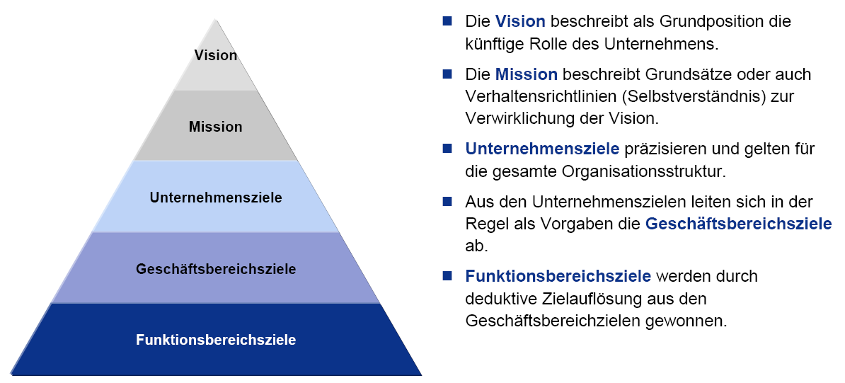 british airways vision and mission