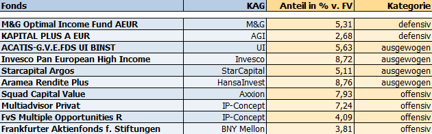 Top-Holdings des MET