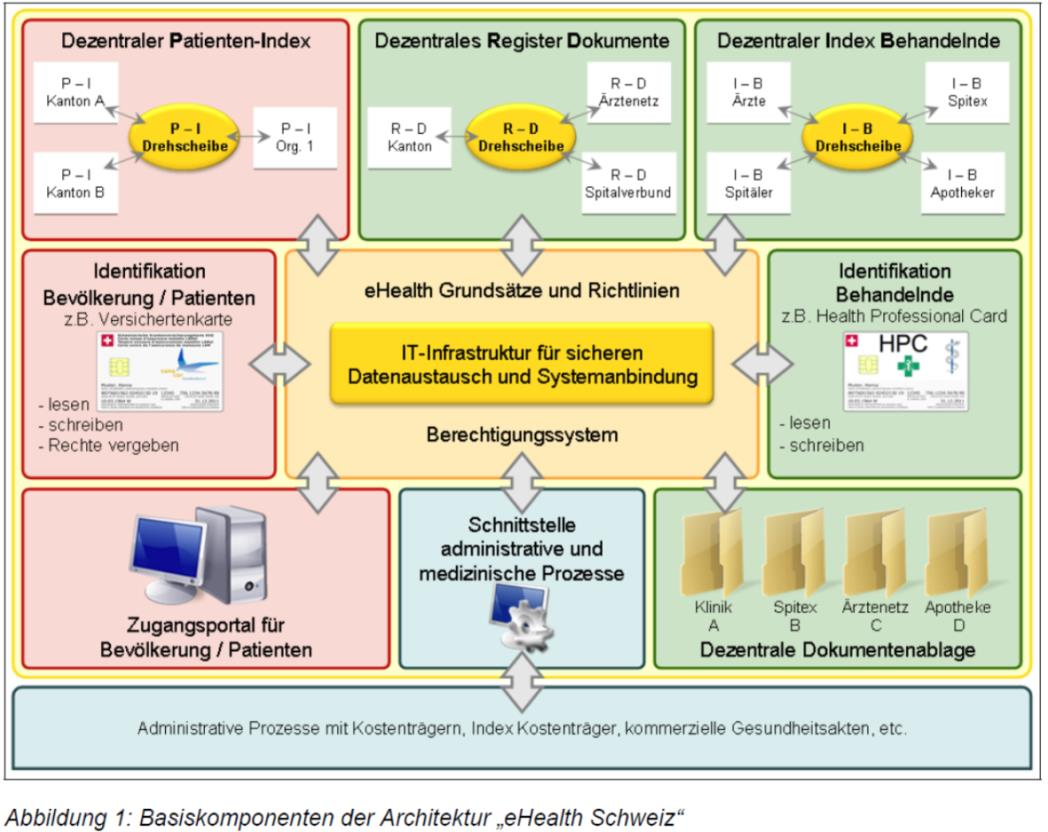 ehealth-strategie von