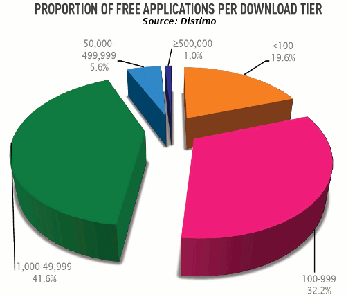 Apps in Zahlen - Downloads 17,7 Mrd. App Downloads im Jahr 2011 (Apple, Android, Blackberry) 117% Steigerung zu 2010 15 Mrd.