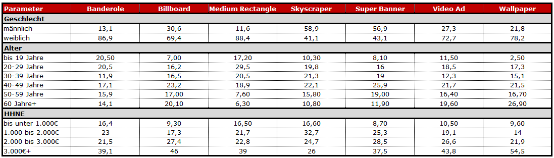 Soziodemographie Zielgruppe: Super Banner (n=506), Skyscraper (n=529), Medium Rectangle (n=399), Banderole Ad (n=500),