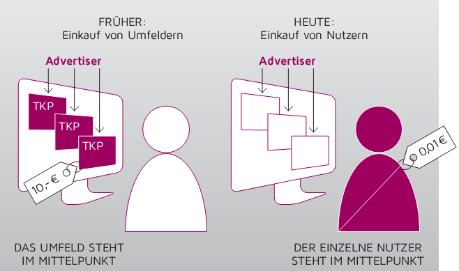 Audience is king Today: Fokus auf Content und