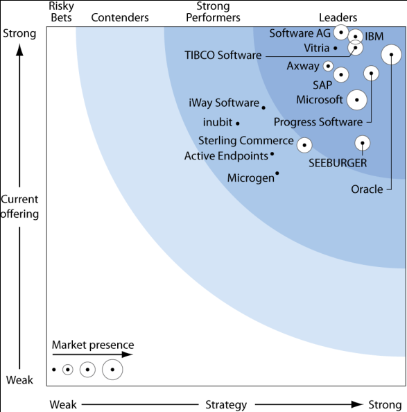 ability to execute ability to execute Visionär und führend bei Analystenbewertungen Magic Quadrant for B2B Gateway Providers Magic Quadrant for Application Infrastructure for Systematic Application