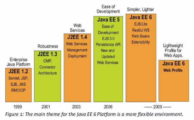 Whitepaper: Introduction to the JavaEE 6 Platform, Sun Microsystems Inc.