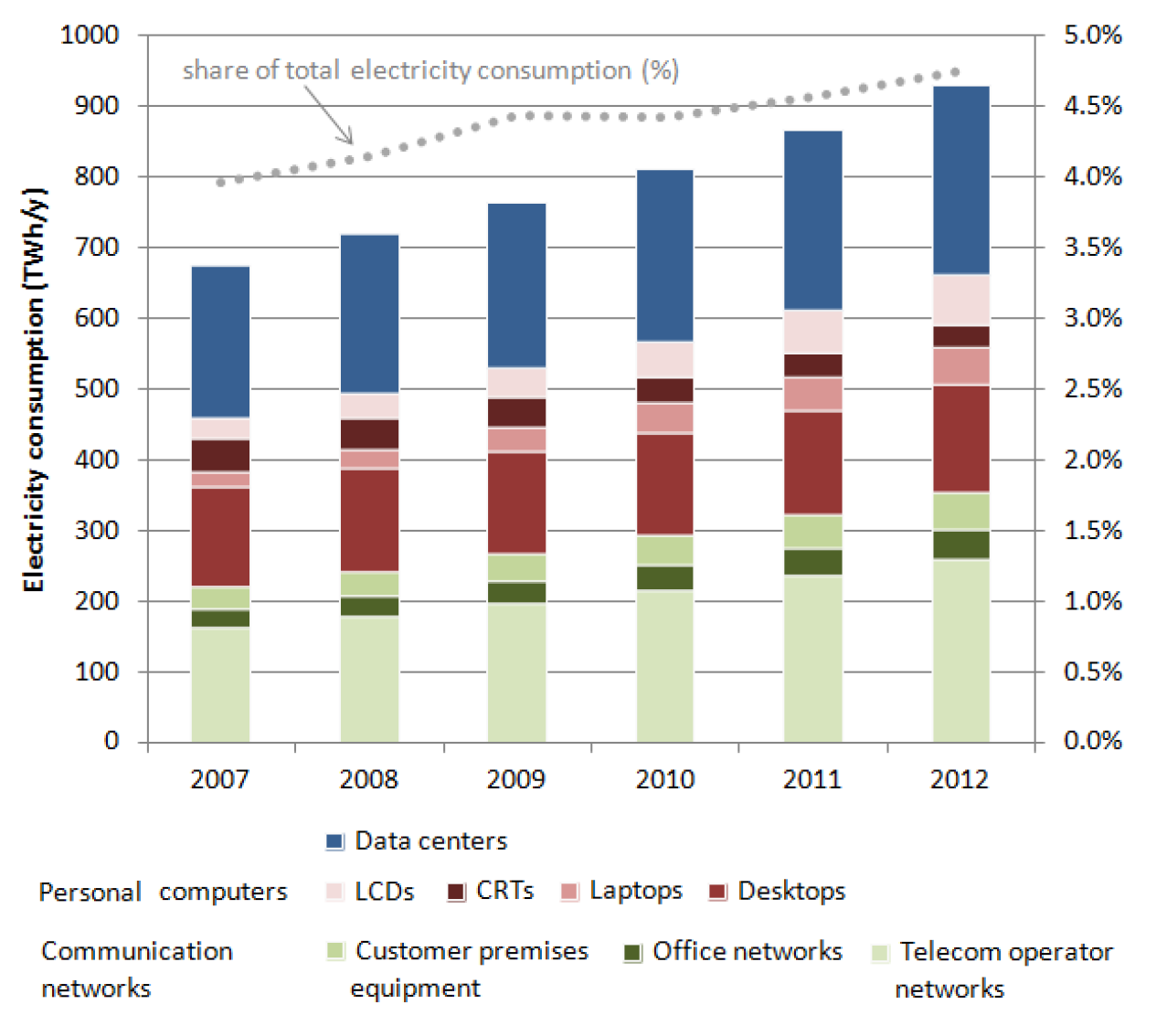 Special observance is required for the fast changing ICT sector. Figure 5 from [13] visualizes the worldwide energy consumption for Information and Communication Technology.