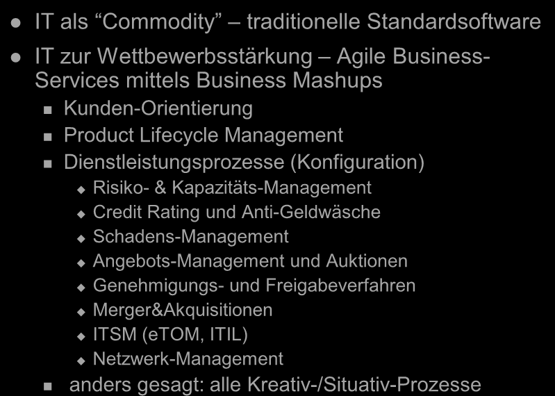 Mashups Innovationspotenziale IT als Commodity traditionelle Standardsoftware IT zur Wettbewerbsstärkung Agile Business- Services mittels Business Mashups Kunden-Orientierung Product Lifecycle