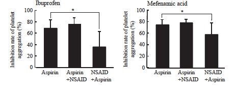 Influence of non-steroidal anti-inflammatory drugs on antiplatelet effect of aspirin H.Yokoyama PhD, N. Ito MS, S. Soeda BS, M.