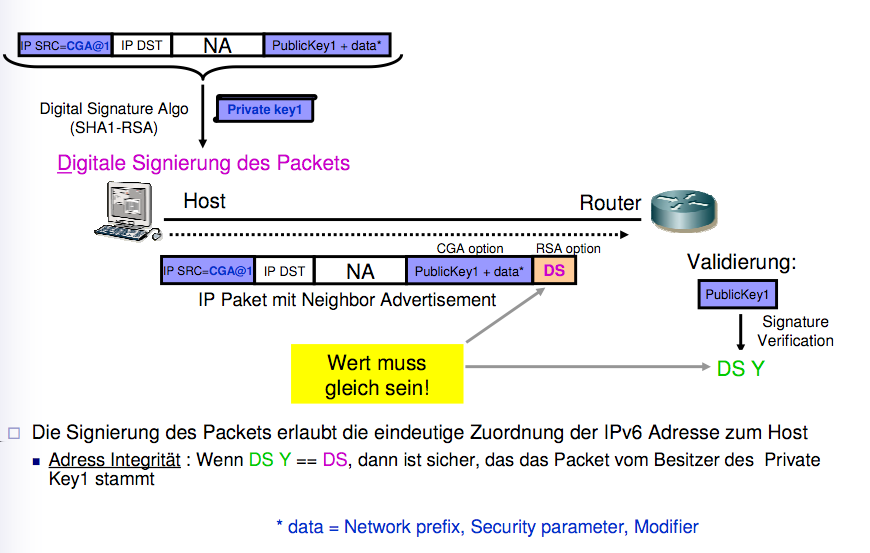Sicherheitsprobleme in IPv6 Secure Neighbor Discover Secure
