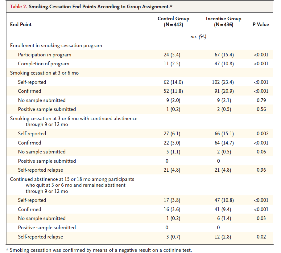 54 A Randomized, Controlled Trial of Financial Incentives for