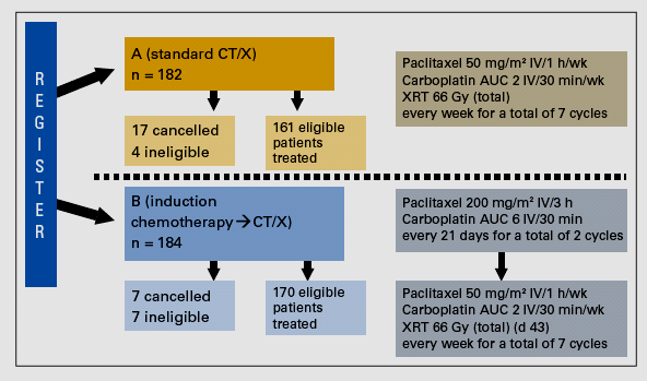 Definitive Radiochemotherapie Induktions-CT+RCT vs