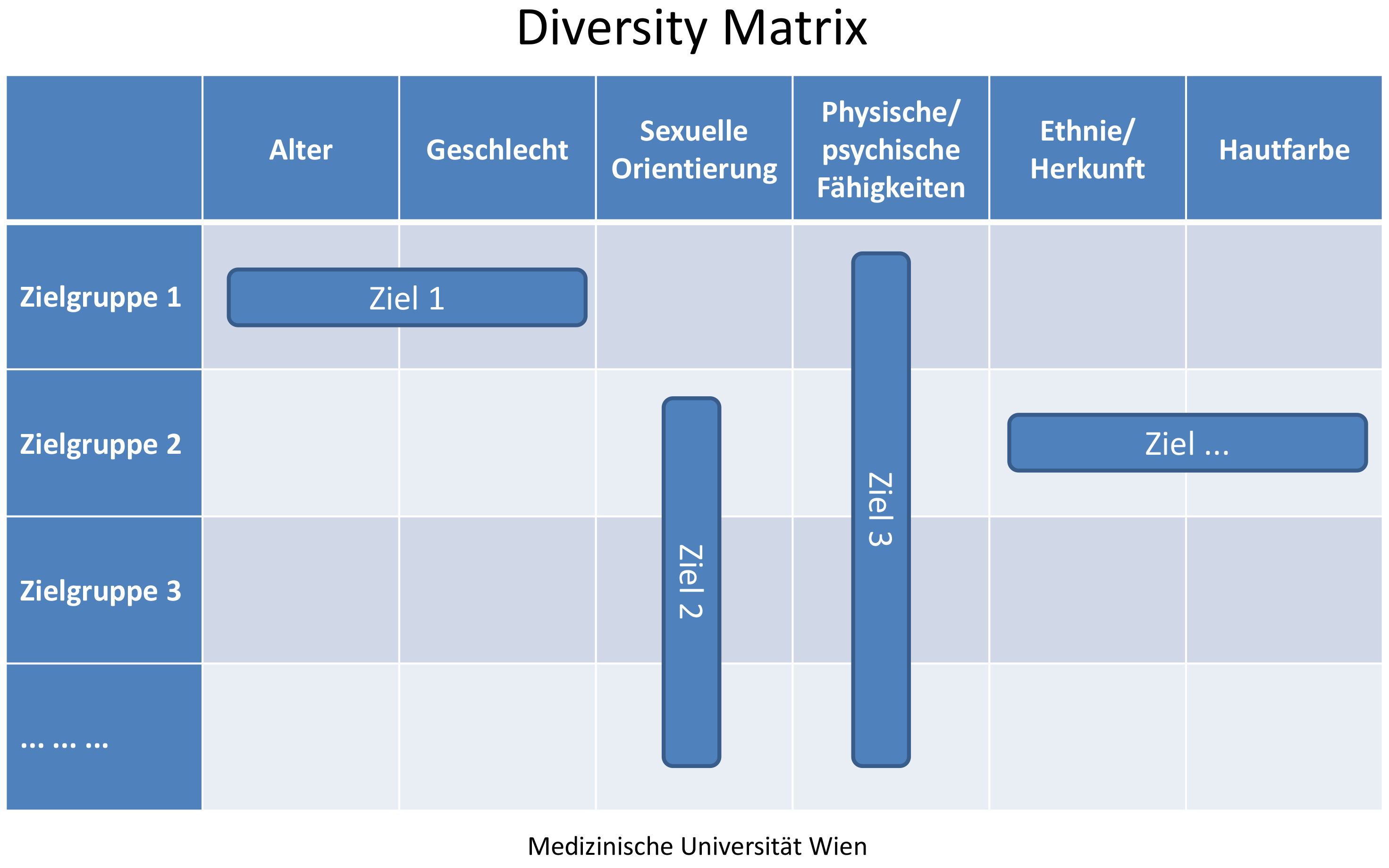 Literatur Adaptiert nach: Gardenswartz, L., Rowe, A. (2003). Diverse Teams at Work. Capitalizing on the Power of Diversity.