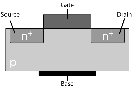 Grundlagen MOSFET MOSFET (Metal Oxide Semiconductor Field Effect Transistor) Spannung am Gate