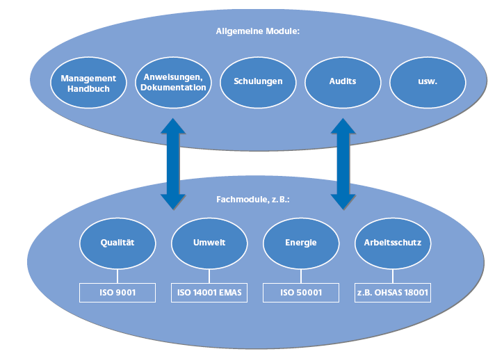 Integration eines EnMS in andere Managementsysteme.