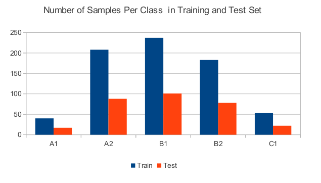 Figure 10: Number of samples per class in the training and test set 6 Experiments and Results 6.1 Experimental Setup All experiments were conducted on the MERLIN data set described in section 3.