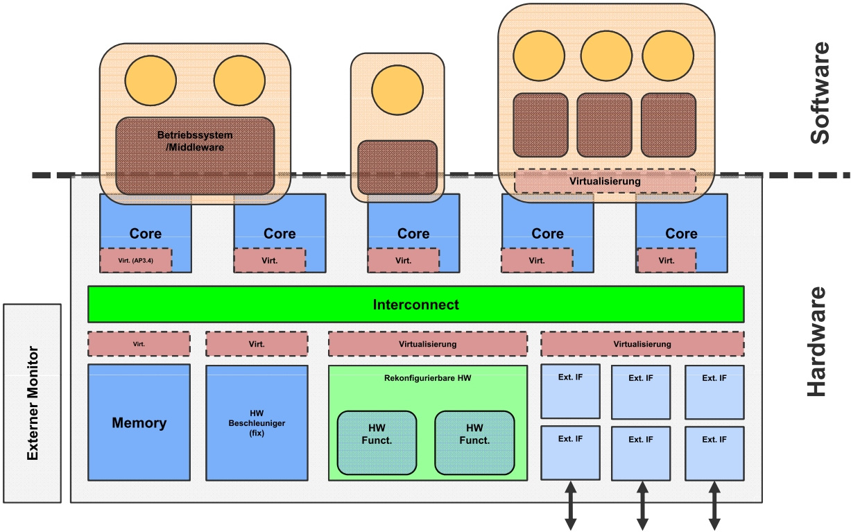PROCESSOR SOLUTIONS FOR SMART MOBILITY Fig. 6: Virtualized multicore platform. Fig. 5: Invasive Network-on-Chip (inoc).