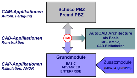 Modulübersicht CAD Computer Aided Design, CAI Computer Aided Industry, CAM Computer Aided Manufacturing, CAP Computer Aided Planning, PBZ Profil-Bearbeitungs-Zentrum, MC Machine Control, FAT