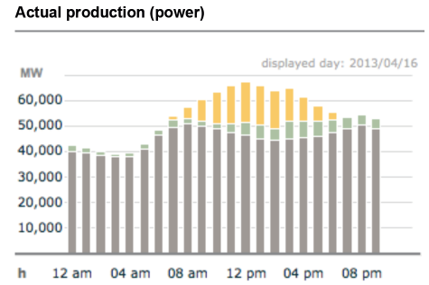 16.4.2013: PV produces at noon 24% Electricity Photovoltaic 15.9 GW Wind 5.2 GW Others 46.2 GW (including water power, biomass etc.