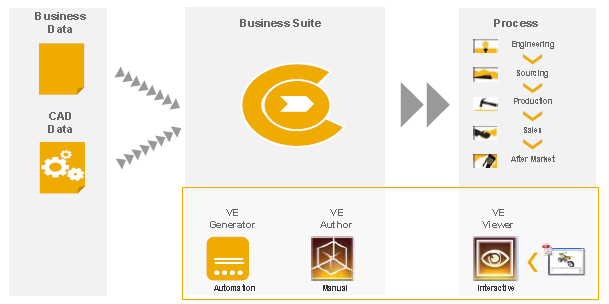 SAP Visual Enterprise Prozessintegration