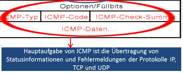 ICMP im Detail Internet Control Message