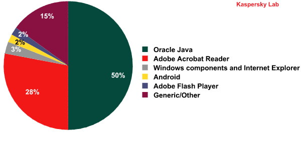 Applications containing vulnerabilities targeted by web exploits in 2012 Quelle: http://www.