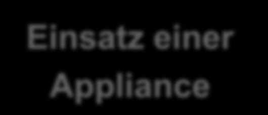 einer Appliance Quelle: