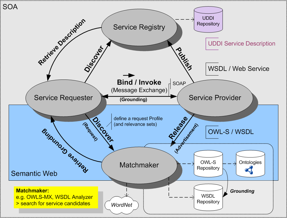 semantic web service composition through a matchmaking of domain Composition, whereas semantic knowledge is domain-specific specialist knowledge that manages the web service composition a broad variety of efficient approaches to perform web service discovery and composition have been.