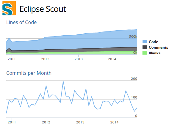 Eclipse Scout Actively maintained https://www.openhub.