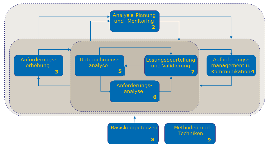 Was ist Business Analyse? Definition im BABOK (Business Analysis Body of Knowledge) V2.