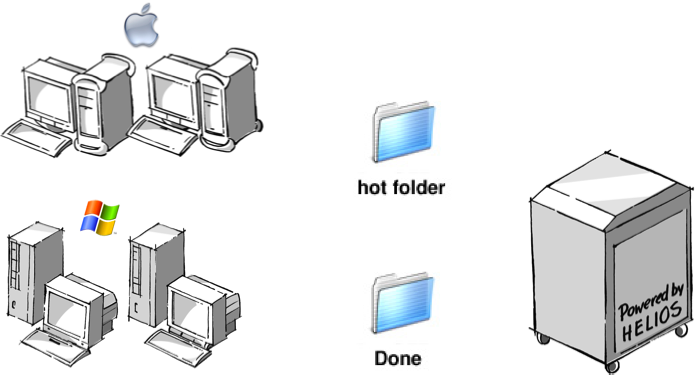 Script Server UB+ Server-Based Hot Folder Automation Hot folder automation provided by Script Server integrates and automates server applications.