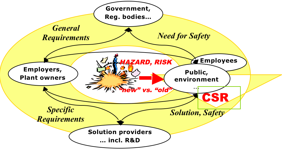 CSR as a Safety belt for technology and