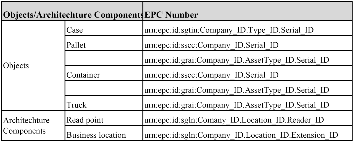 Key Data Elements for Supporting Tracking and Tracing Process Key data elements for tracking and tracing: Returnable transport item (RTI) GRAI (EPC) - Global Returnable Asset Identifier SSCC (EPC) -