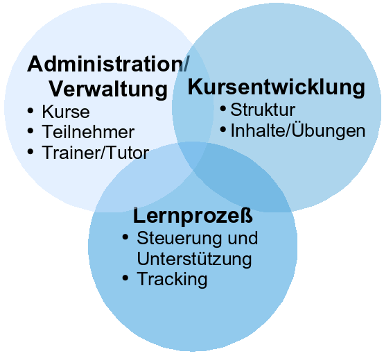 Learning Management Systeme (LMS) Was ist ein LMS?
