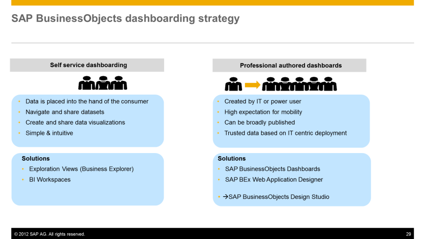 SAP Design Studio als Nachfolger für den BEx Web Application Designer Zuerst nicht-definierte Koexistenz April 2012: Statement Of Direction «Design Studio» wird das Dashboard Tool für SAP-Daten