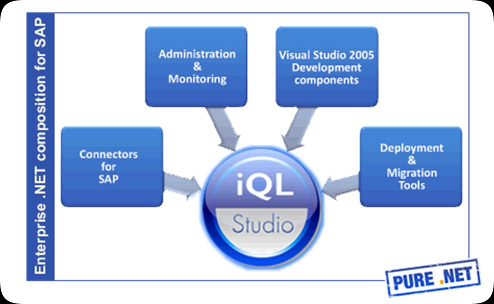 iql Studio Komplettpaket für die SAP-.NET- Integration SharePoint, Office, ASP.NET etc.