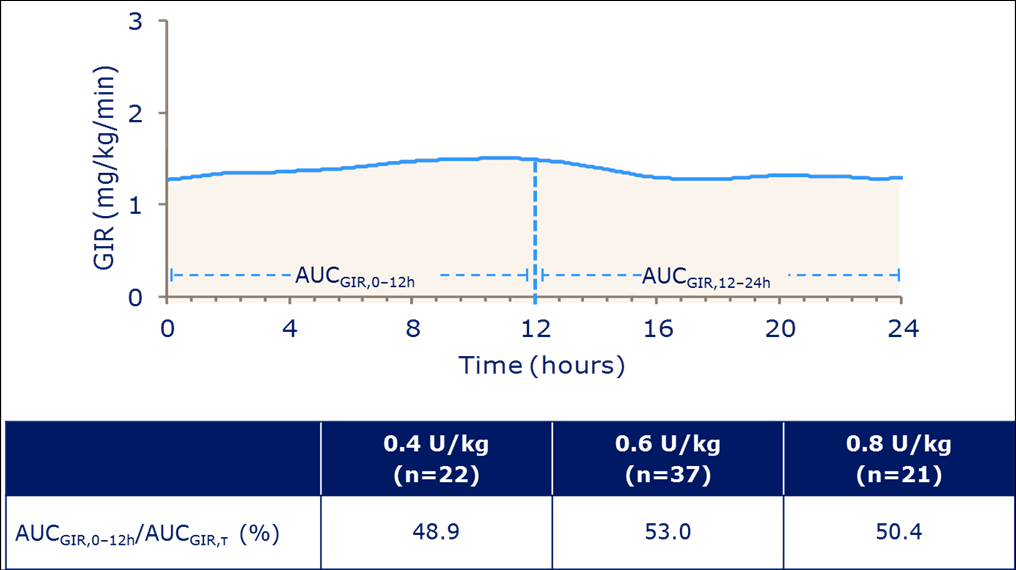 Insulin degludec in T2DM at steady state AUC: area under the curve AUC GIR,τ, total area under the GIR curve over a 24-hour dosing interval at steady state Nosek et al.