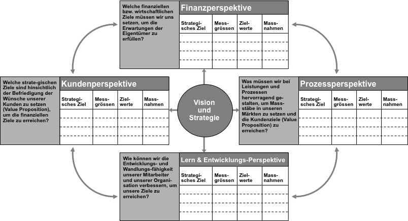 Balanced Scorecard (BSc) als ausgewogenes Zielsystem Quelle: Kaplan & Norton, The Strategy Focused Organization, 2001 Jede