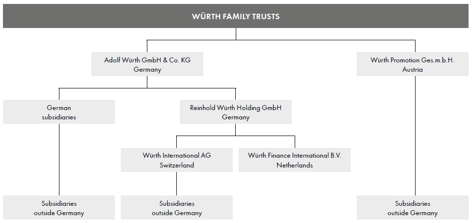 additional sales channels in recent years. The Würth Group considers the sales branches and ecommerce to be key opportunities.