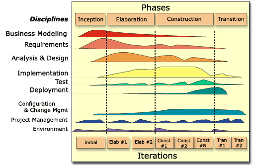 Unified Process (Anfang) (Vertiefung ) (Konstruktion) (Inbetriebnahme)