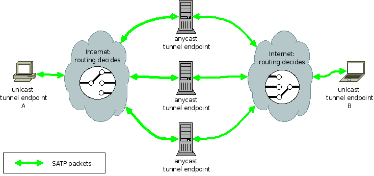 Anycast VPN Cluster Christian