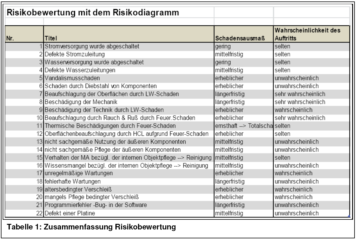 Nett Schule Risikobewertungsvorlage Fotos - Entry Level Resume ...