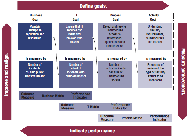 Zusammenhang Goals, Outcome Measures und Performance Indicators Outcome Measures