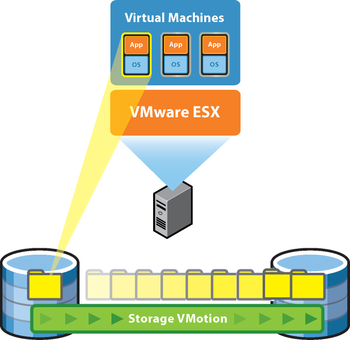 Ausblick auf VMware vsphere 4 - Breiterer Einsatzbereich vstorage Storage-VMotion Enhancements Can administer via vsphere Client Supports NFS, Fibre Channel, and iscsi No longer requires 2 x memory