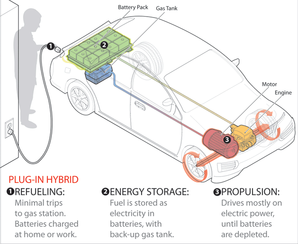 Do Electric Cars Charge With A Standard  Plugin