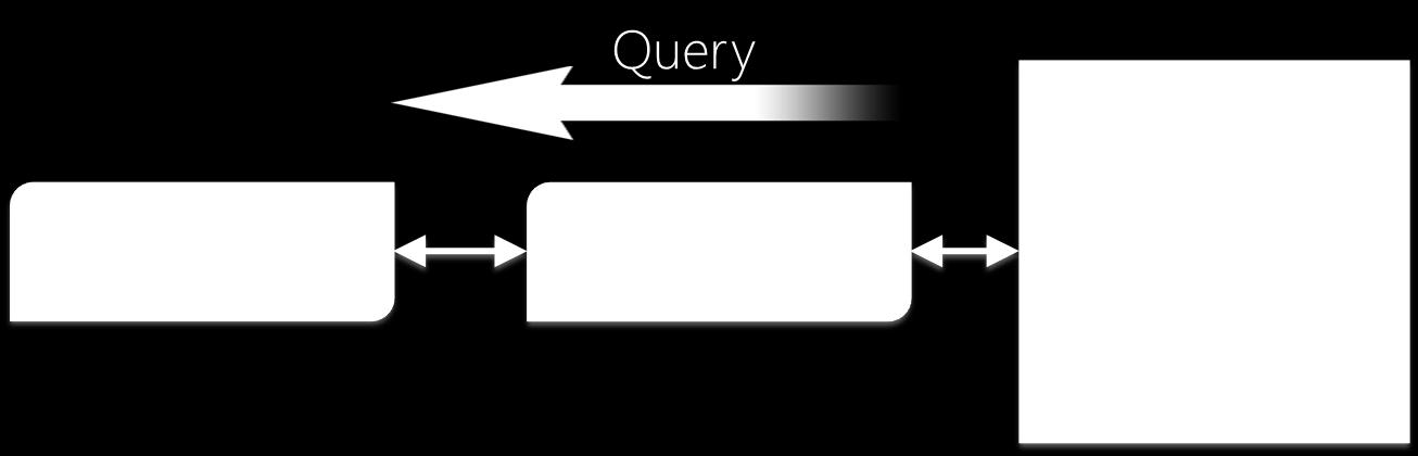 Query Processing Macht Word breaking, stemming, query spellchecking, Thesaurus