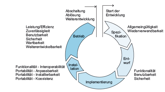 Der Softwarelebenszyklus (standard life-cycle model) Quelle: Balzert,