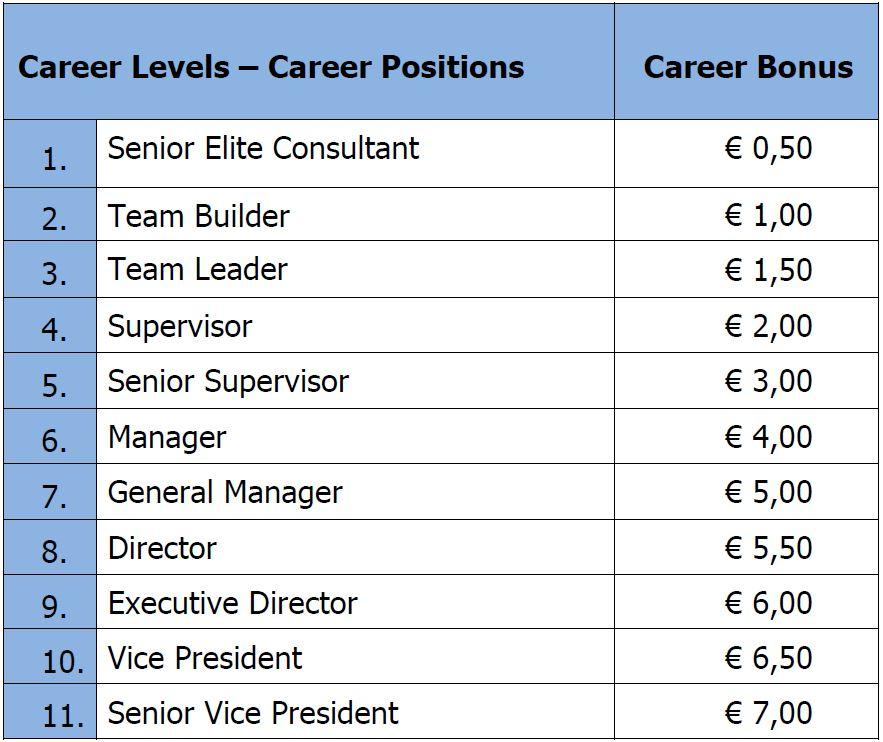 7. Bonus: Career Bonus (CB) Karrierebonus (KB) Ab Senior Elite Consultant/Berater (Stufe 5): Für jeden