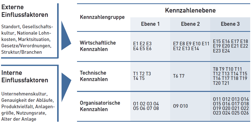 13. Kundenspezifisches Reporting Structures&Items Job Orders Basic Data System Admin.