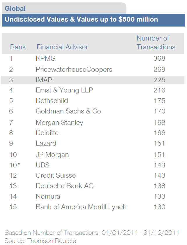 IMAP: Unauffällig präsent Global M&A Ranking 2011 Thomson Reuters 36